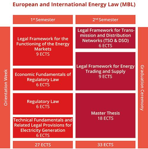 European and International Energy Law MBL European and International Energy Law MBL