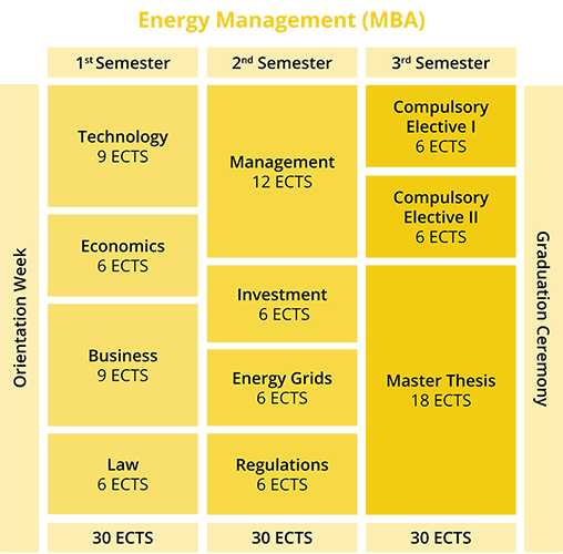 Master's in Energy management Master's in Energy management