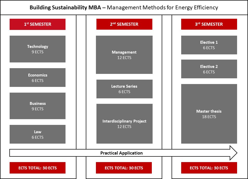 Building Sustainability – Management Methods for Energy Efficiency MBA